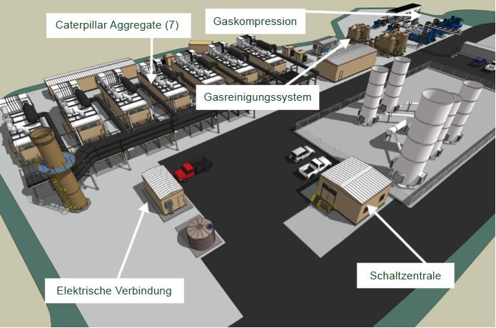 Die Bowerman Kraftwerksanlage und ihre Funktionsbereiche